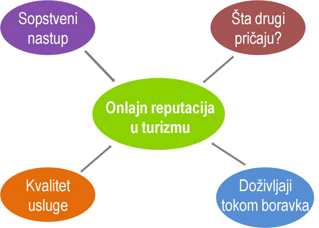 Onlajn reputacija u turizmu, Milan Stojković
