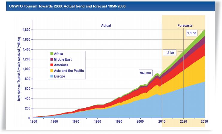 Predviđanji rast međunarodnog turizma
