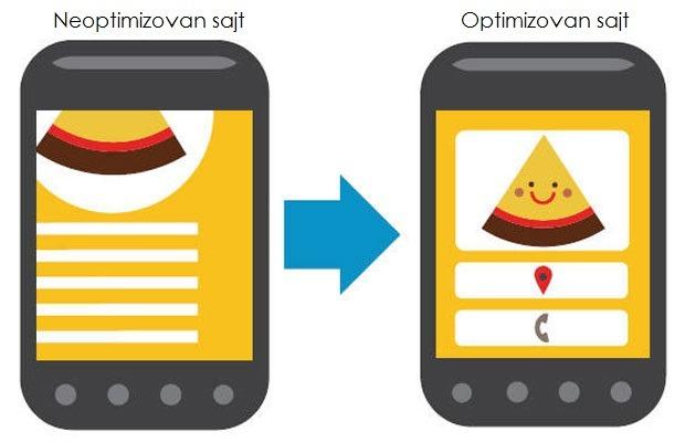 optimizacija sajta za mobilne telefone